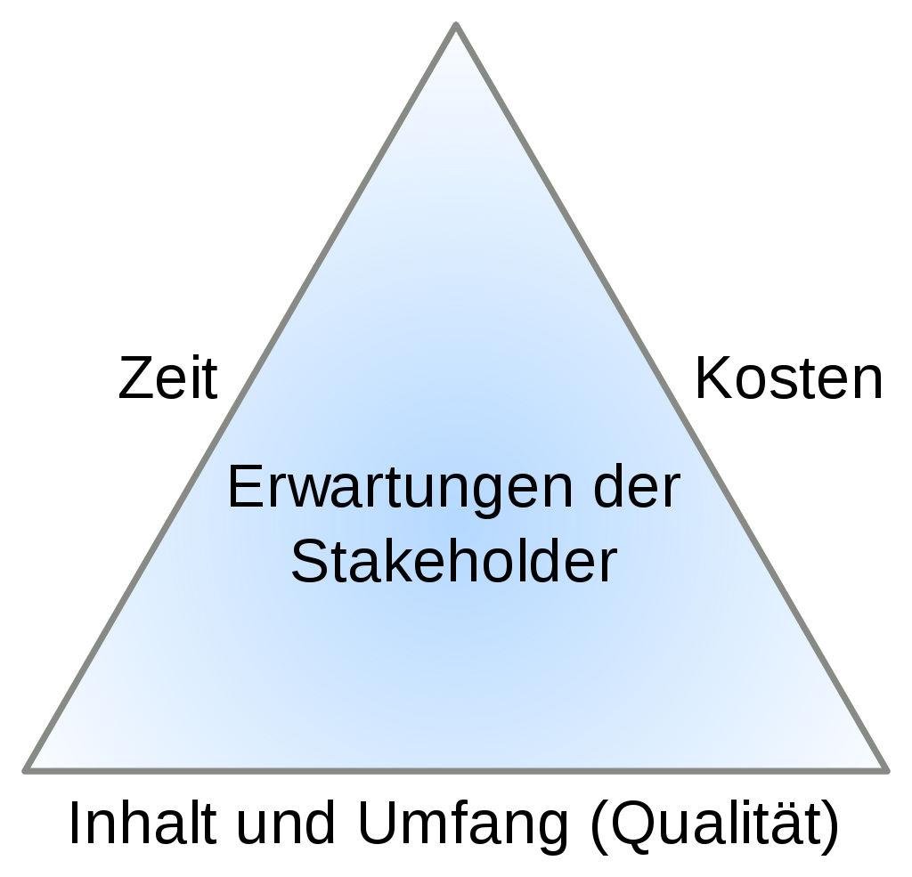 Magisches_Dreieck_der_Projektsteuerung